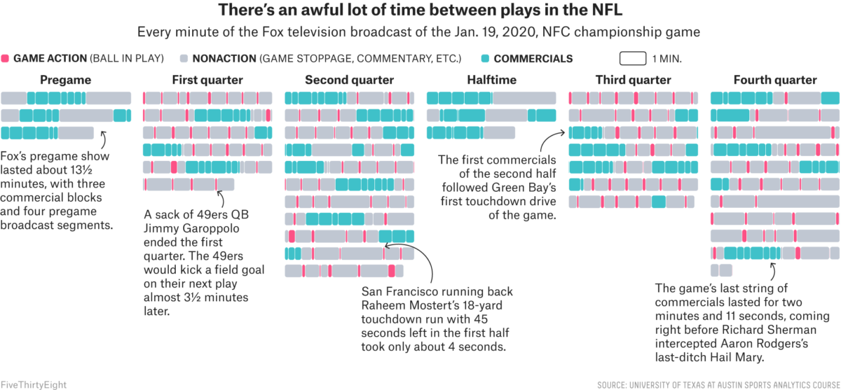 How Much Football Is Even In A Football Broadcast?